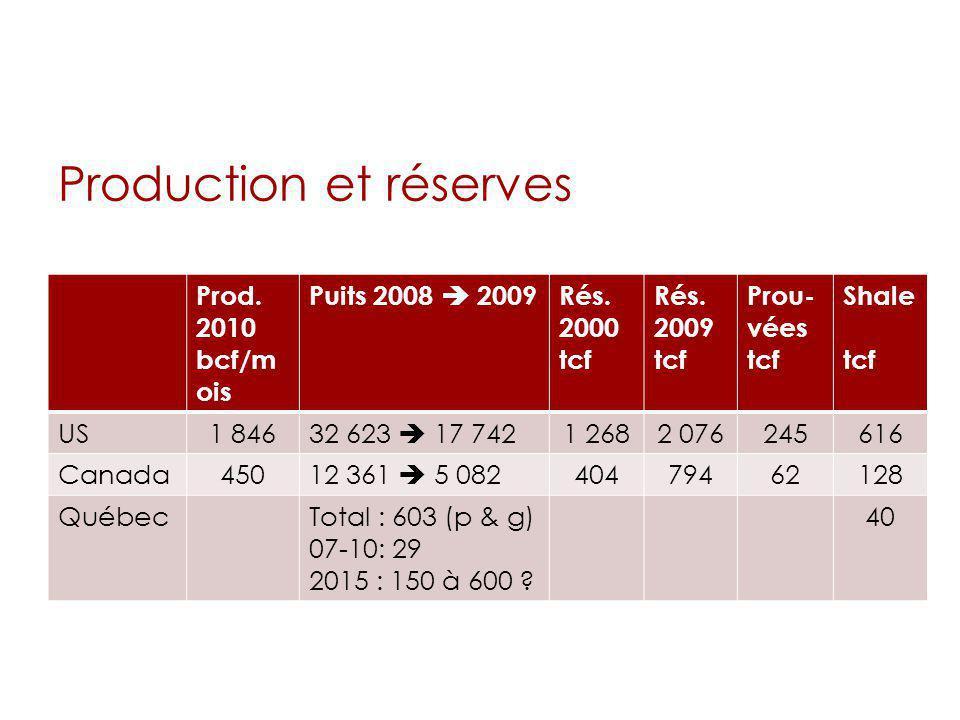 Production et réserves