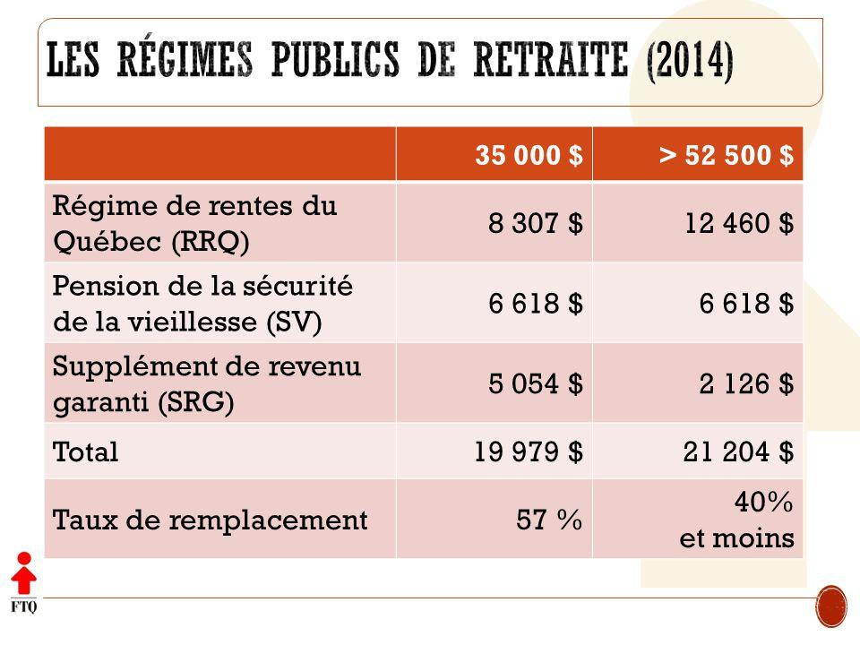 Les régimes publics de retraite (2014)