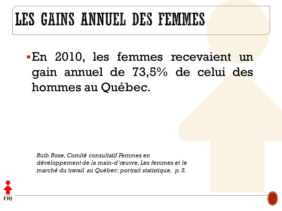 Les gains annuel des femmes