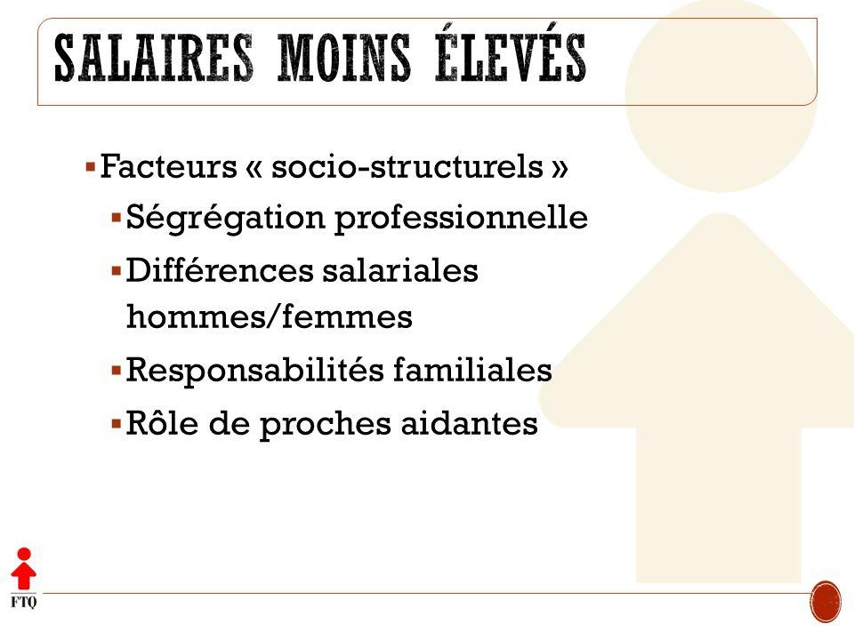 Salaires moins élevés Facteurs « socio-structurels »