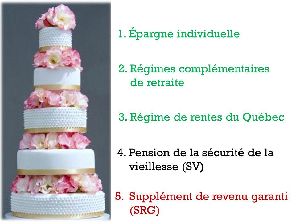 2. Régimes complémentaires de retraite