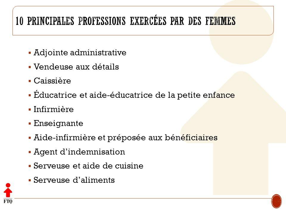 10 principales professions exercées par des femmes