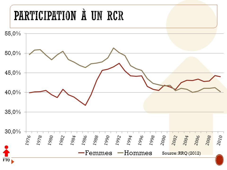 Participation à un RCR Source: RRQ (2012)