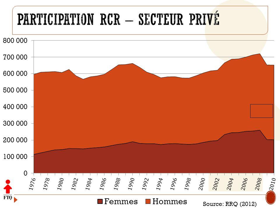 Participation RCR – secteur privé