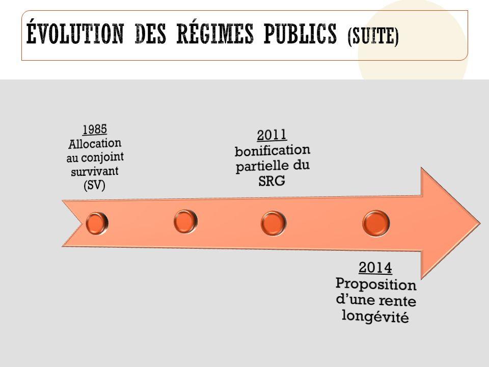 Évolution des régimes publics (suite)