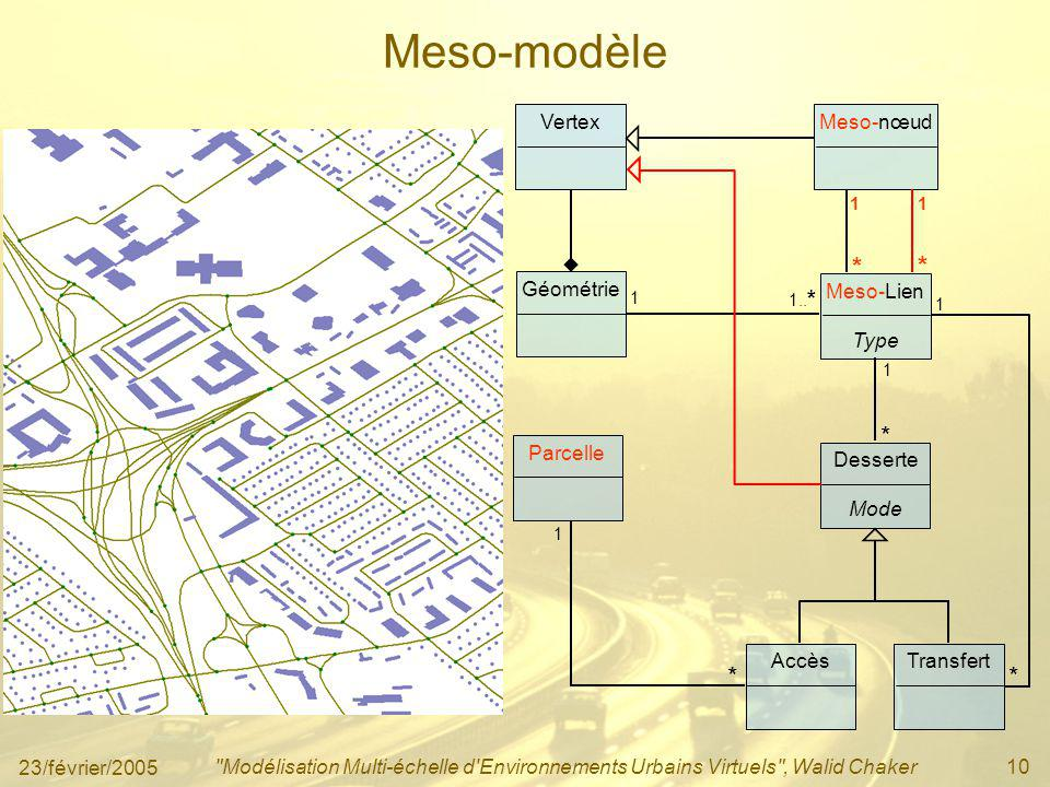 Meso-modèle * * * * Vertex Meso-nœud Géométrie Meso-Lien Type