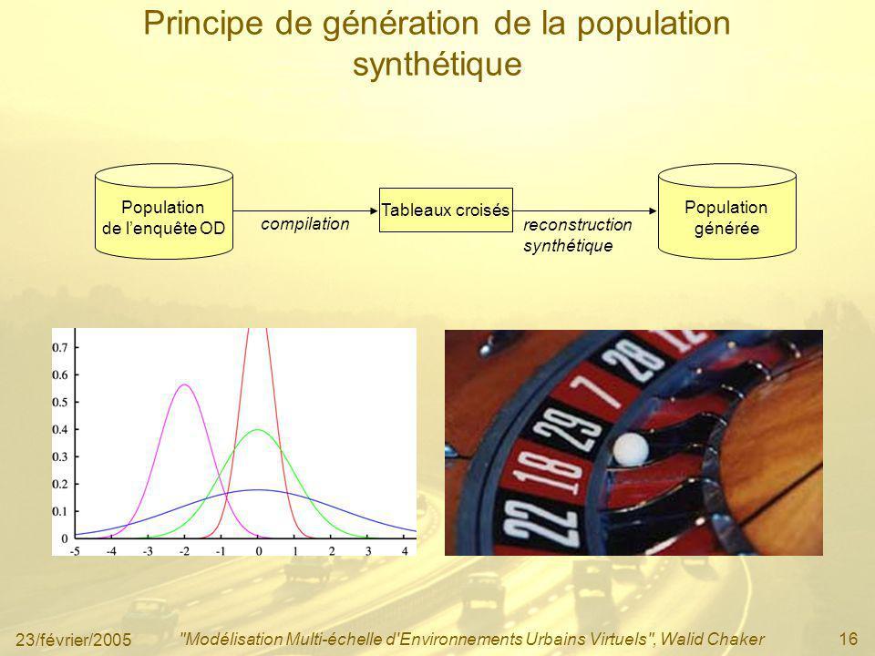 Principe de génération de la population synthétique