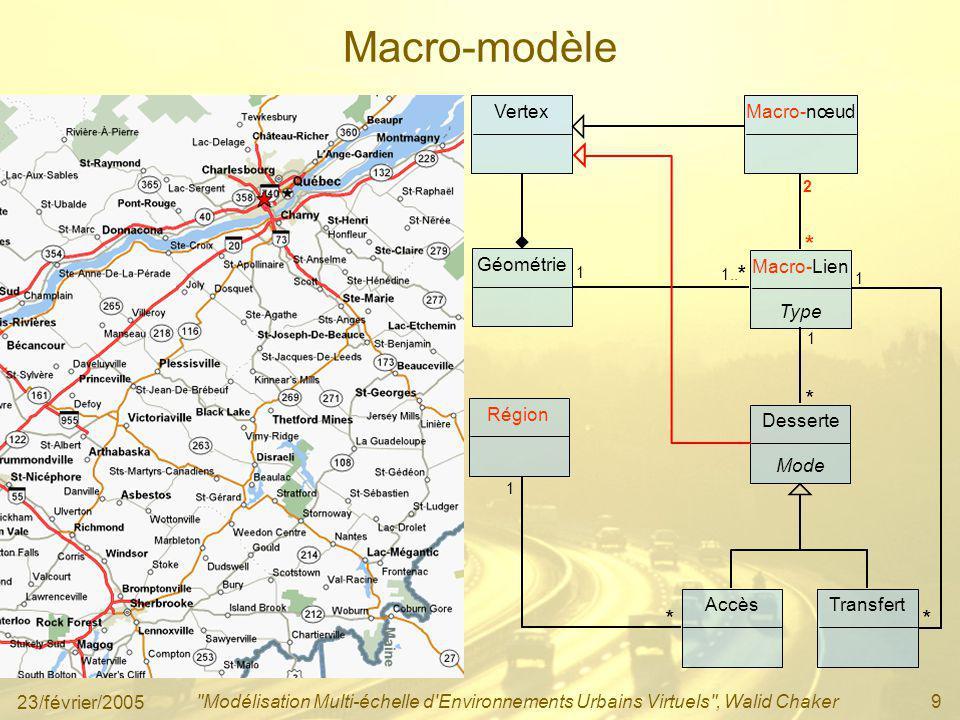 Macro-modèle * * * Vertex Macro-nœud Géométrie Macro-Lien Type