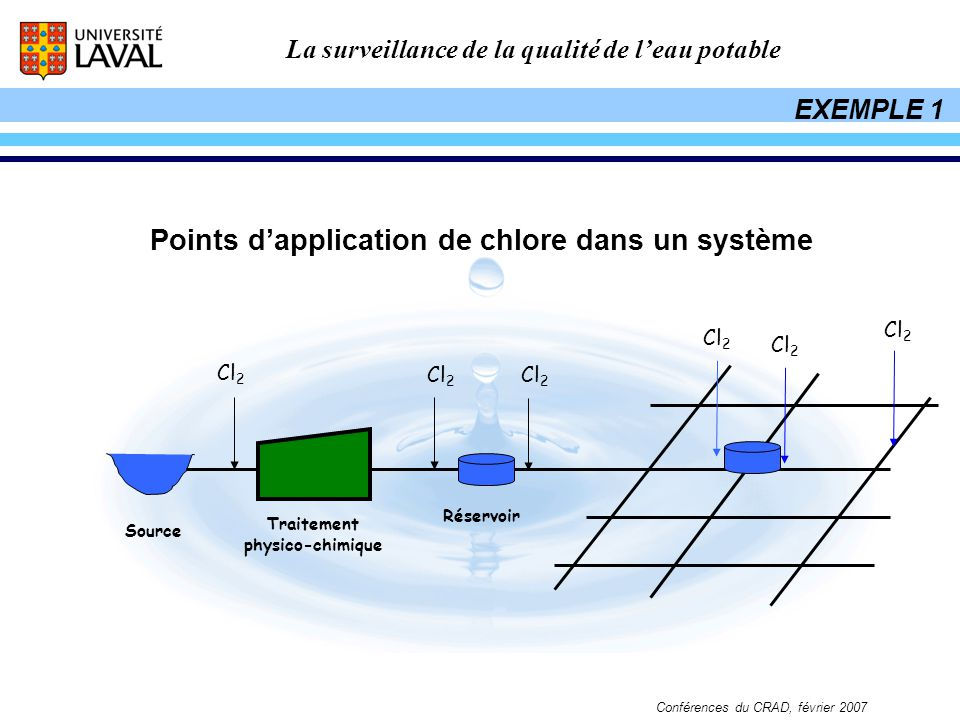 Points d'application de chlore dans un système