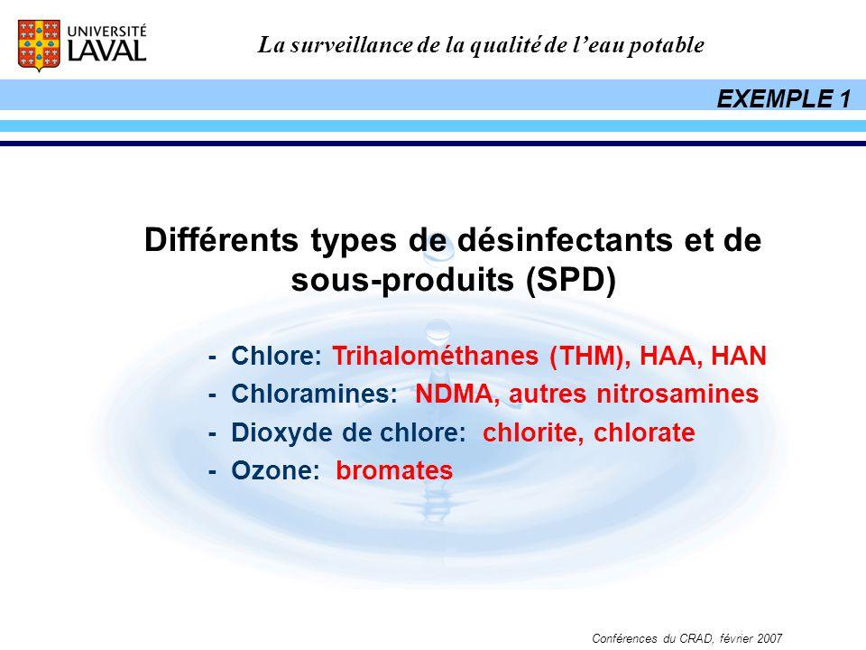 Différents types de désinfectants et de sous-produits (SPD)