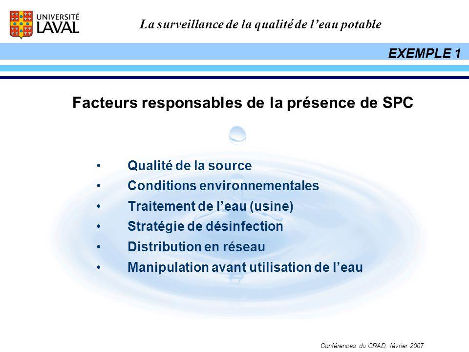 Facteurs responsables de la présence de SPC
