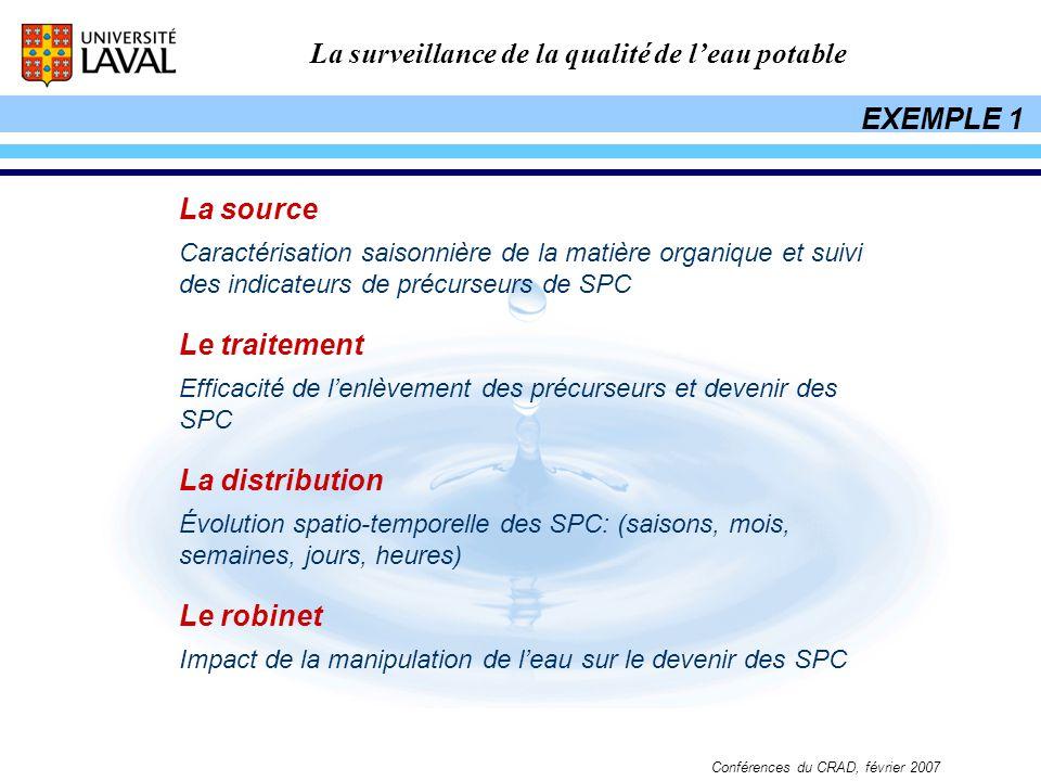 EXEMPLE 1 La source Le traitement La distribution Le robinet