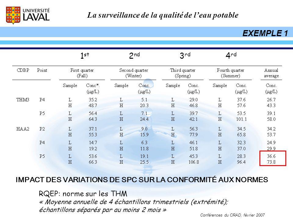 EXEMPLE 1 1st. 2nd. 3rd. 4rd. IMPACT DES VARIATIONS DE SPC SUR LA CONFORMITÉ AUX NORMES. RQEP: norme sur les THM.