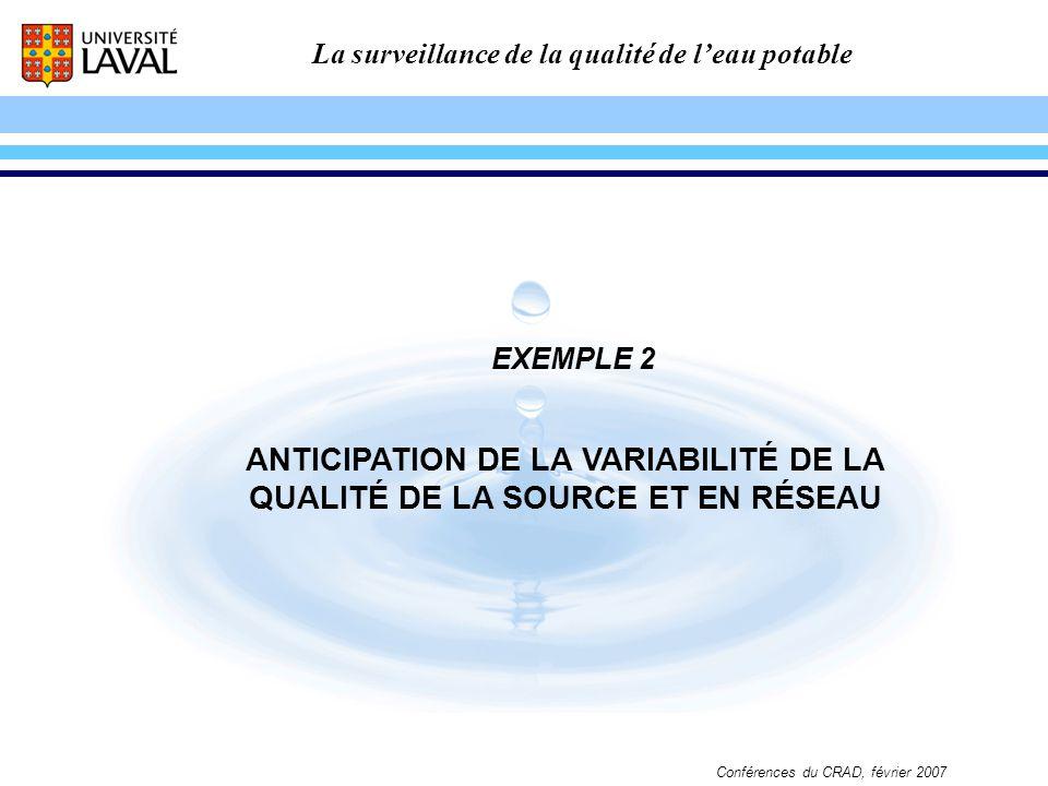 ANTICIPATION DE LA VARIABILITÉ DE LA QUALITÉ DE LA SOURCE ET EN RÉSEAU