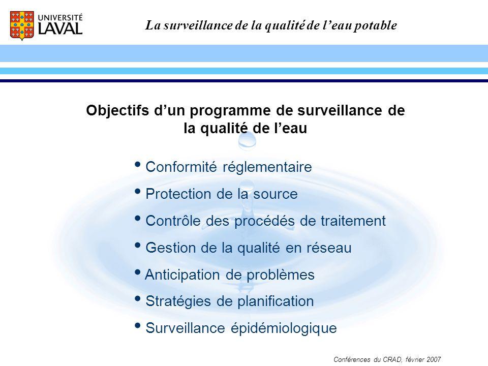 Objectifs d'un programme de surveillance de la qualité de l'eau