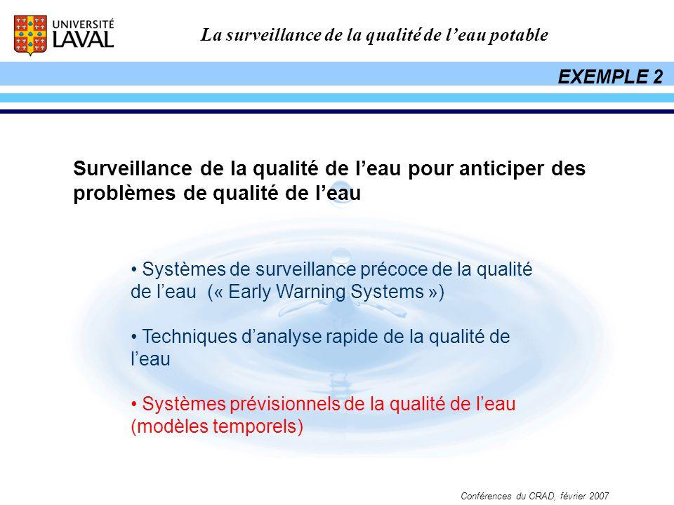EXEMPLE 2 Surveillance de la qualité de l'eau pour anticiper des problèmes de qualité de l'eau.