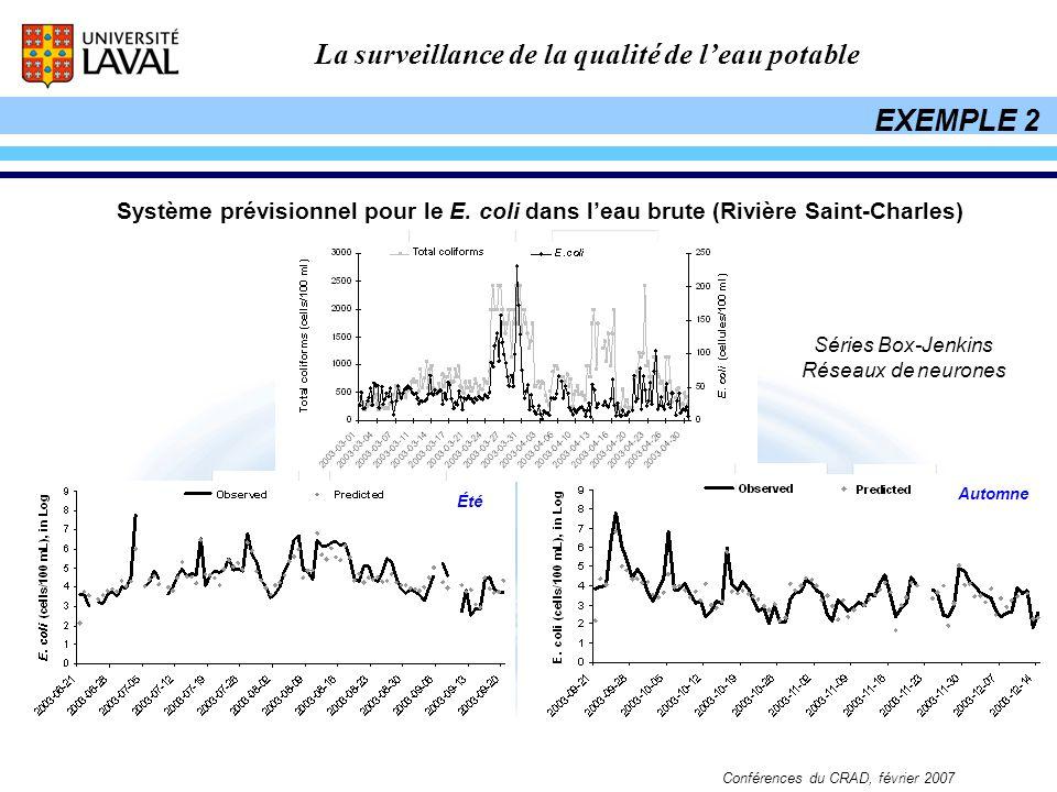 EXEMPLE 2 Système prévisionnel pour le E. coli dans l'eau brute (Rivière Saint-Charles) Séries Box-Jenkins.