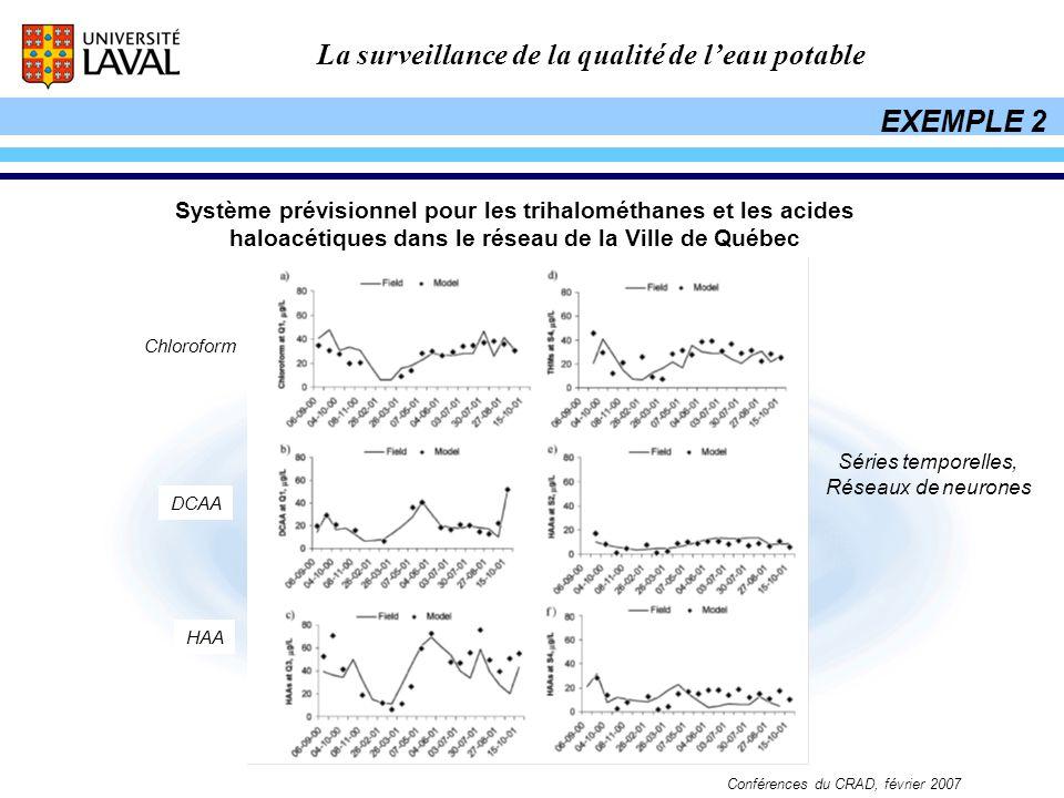 EXEMPLE 2 Système prévisionnel pour les trihalométhanes et les acides haloacétiques dans le réseau de la Ville de Québec.