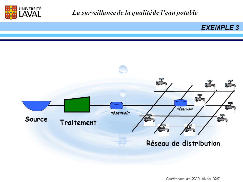 Réseau de distribution