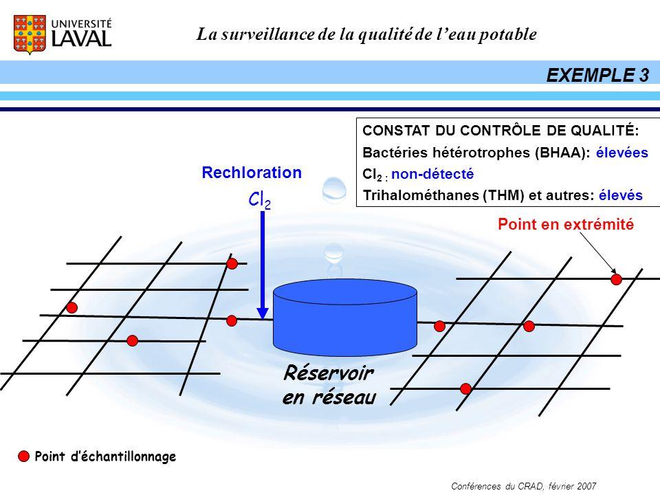 Réservoir en réseau EXEMPLE 3 Cl2 Rechloration Point en extrémité