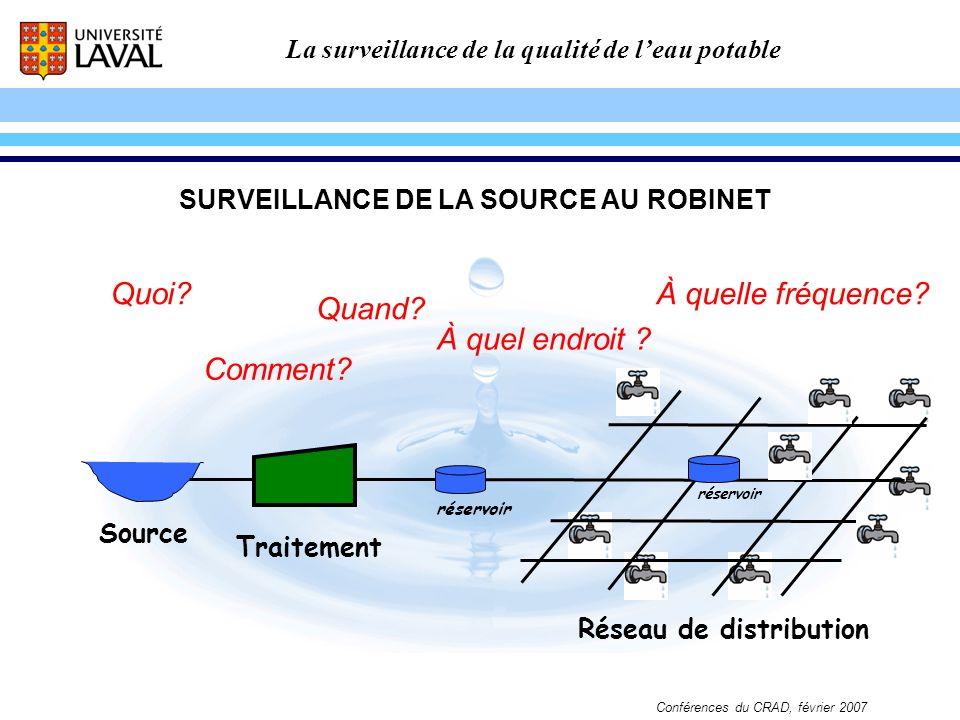 SURVEILLANCE DE LA SOURCE AU ROBINET