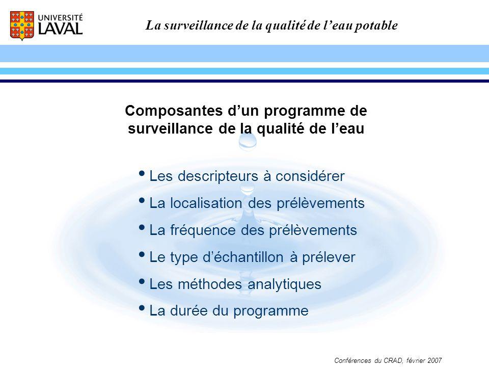 Composantes d'un programme de surveillance de la qualité de l'eau