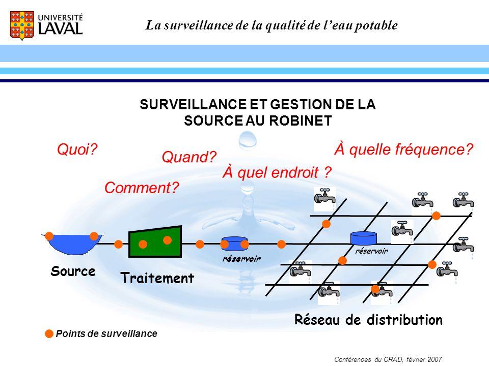 SURVEILLANCE ET GESTION DE LA SOURCE AU ROBINET Points de surveillance