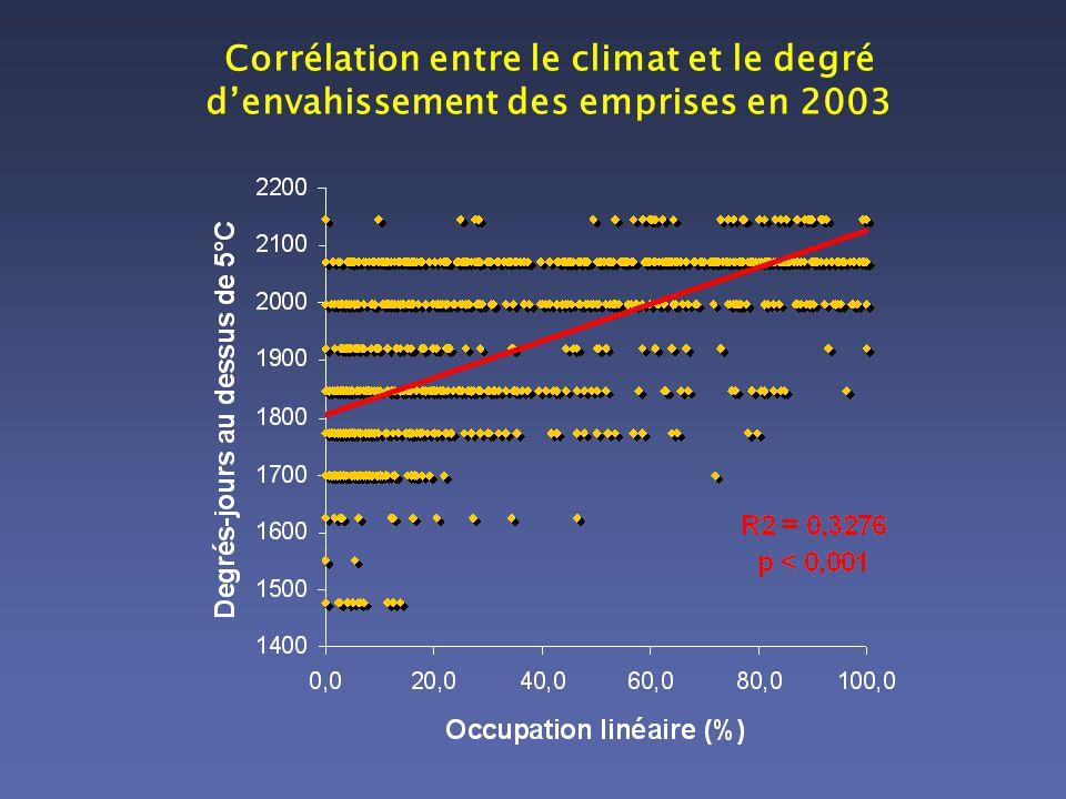 Corrélation entre le climat et le degré d'envahissement des emprises en 2003
