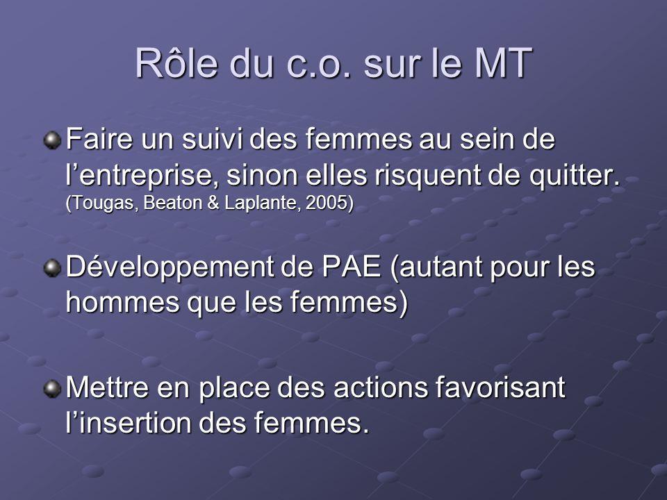 Rôle du c.o. sur le MT Faire un suivi des femmes au sein de l'entreprise, sinon elles risquent de quitter. (Tougas, Beaton & Laplante, 2005)