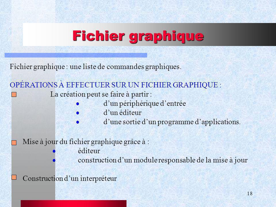 Fichier graphique Fichier graphique : une liste de commandes graphiques. OPÉRATIONS À EFFECTUER SUR UN FICHIER GRAPHIQUE :