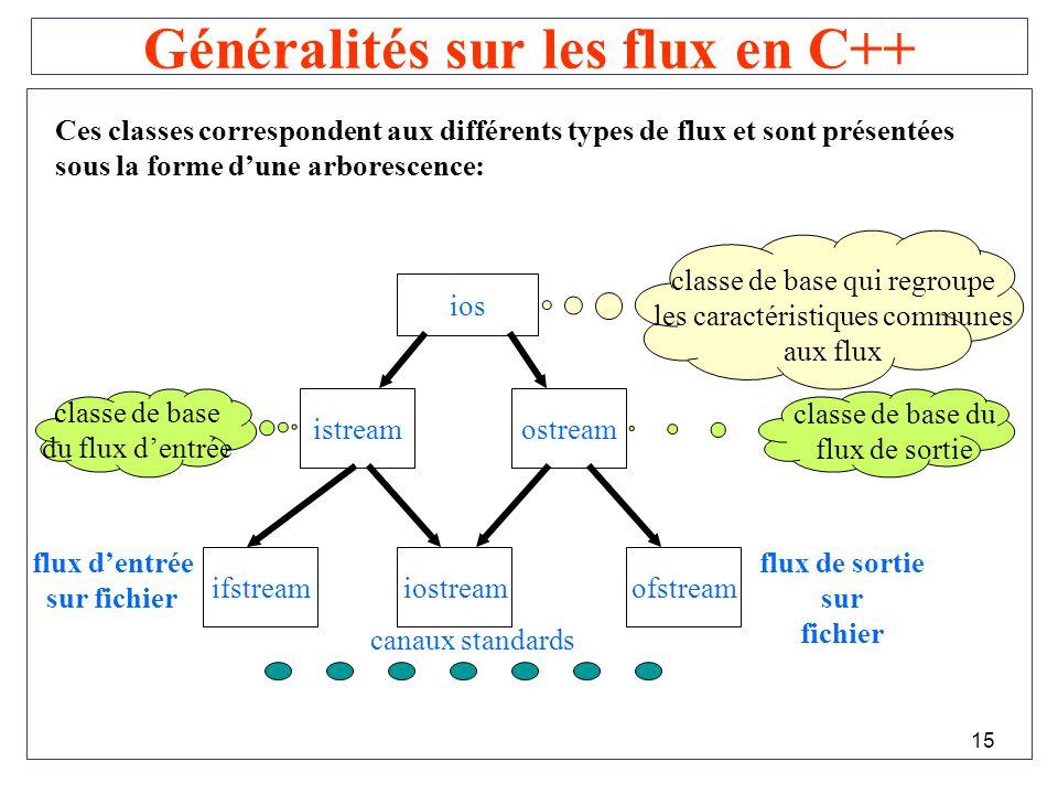Généralités sur les flux en C++