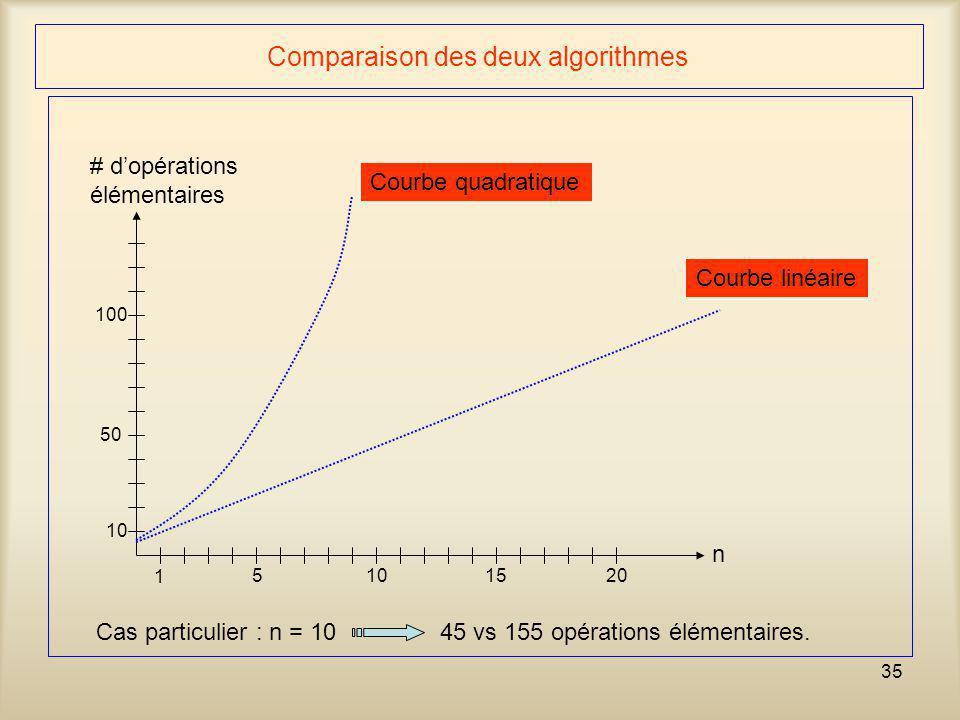 Comparaison des deux algorithmes