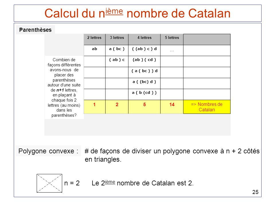 Calcul du nième nombre de Catalan