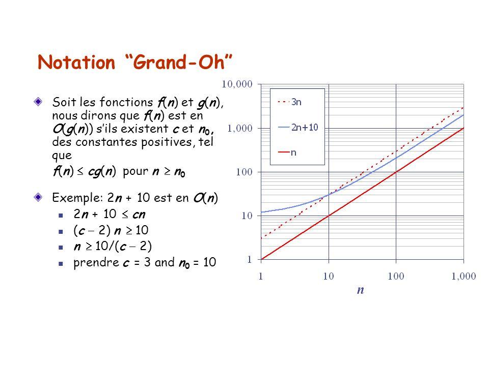 Notation Grand-Oh Soit les fonctions f(n) et g(n), nous dirons que f(n) est en O(g(n)) s'ils existent c et n0, des constantes positives, tel que.