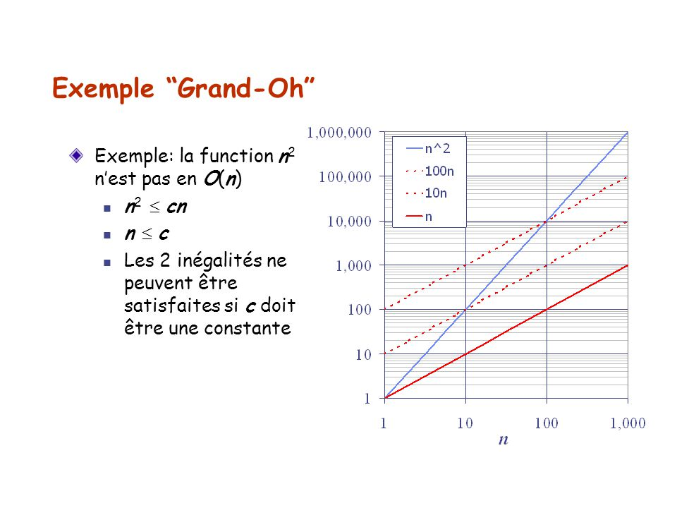 Exemple Grand-Oh Exemple: la function n2 n'est pas en O(n) n2  cn
