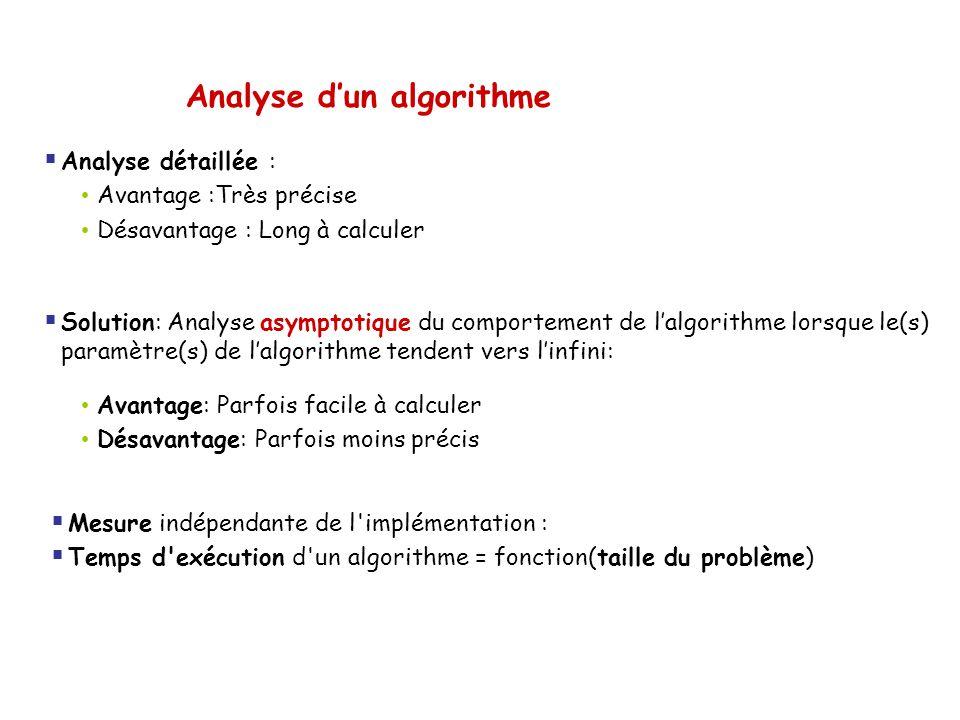 Analyse d'un algorithme