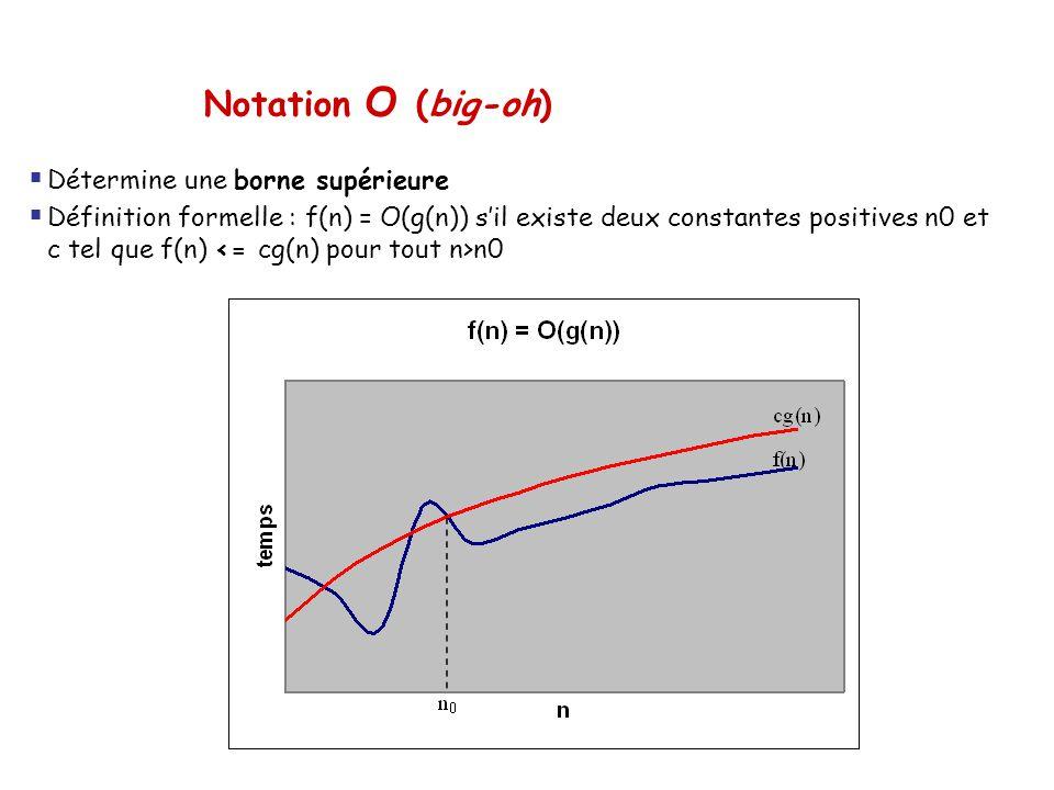 Notation O (big-oh) Détermine une borne supérieure