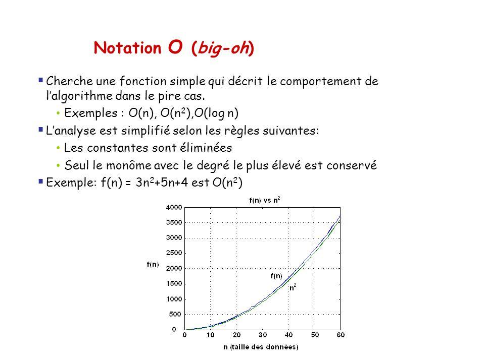 Notation O (big-oh) Cherche une fonction simple qui décrit le comportement de l'algorithme dans le pire cas.