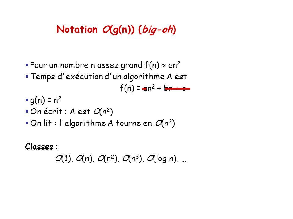 Notation O(g(n)) (big-oh)