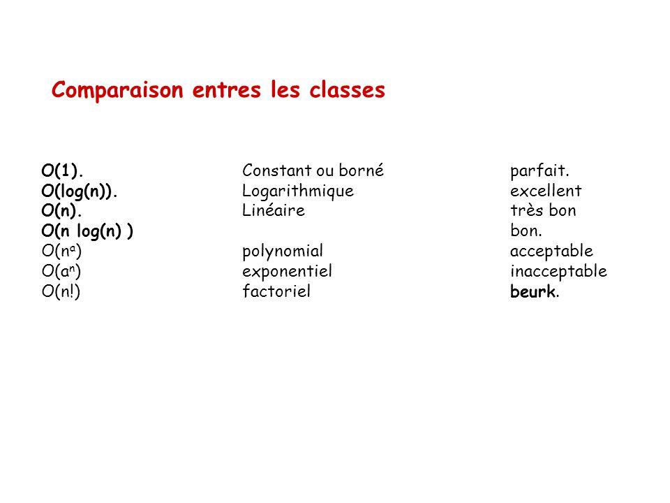 Comparaison entres les classes