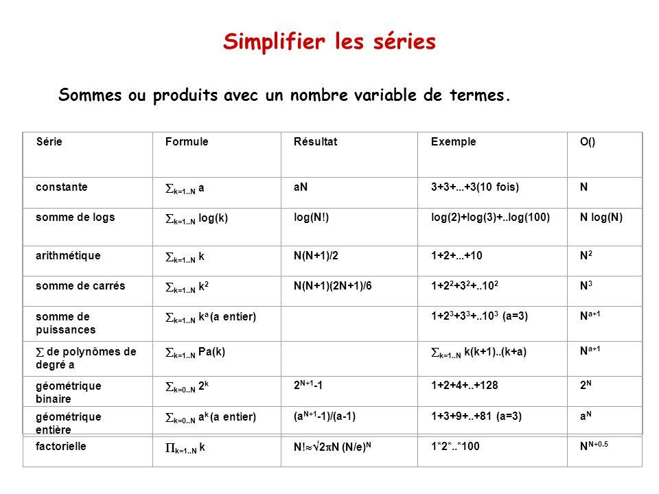 Simplifier les séries Sommes ou produits avec un nombre variable de termes. Série. Formule. Résultat.
