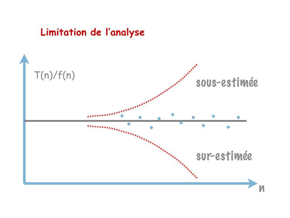 Limitation de l'analyse