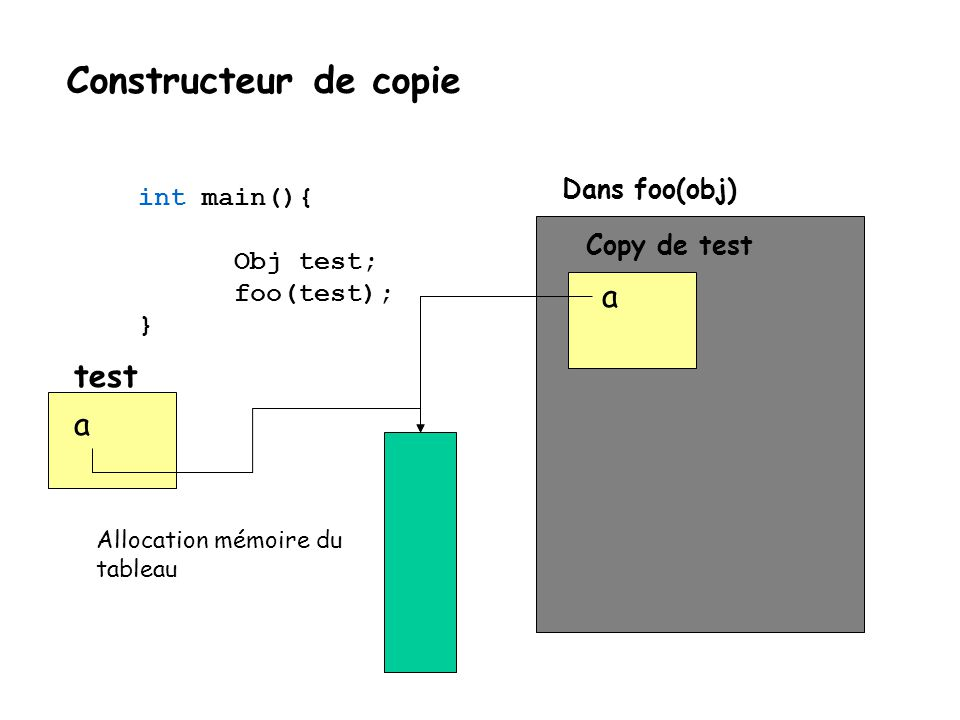 Constructeur de copie a test a int main(){ Dans foo(obj) Obj test;