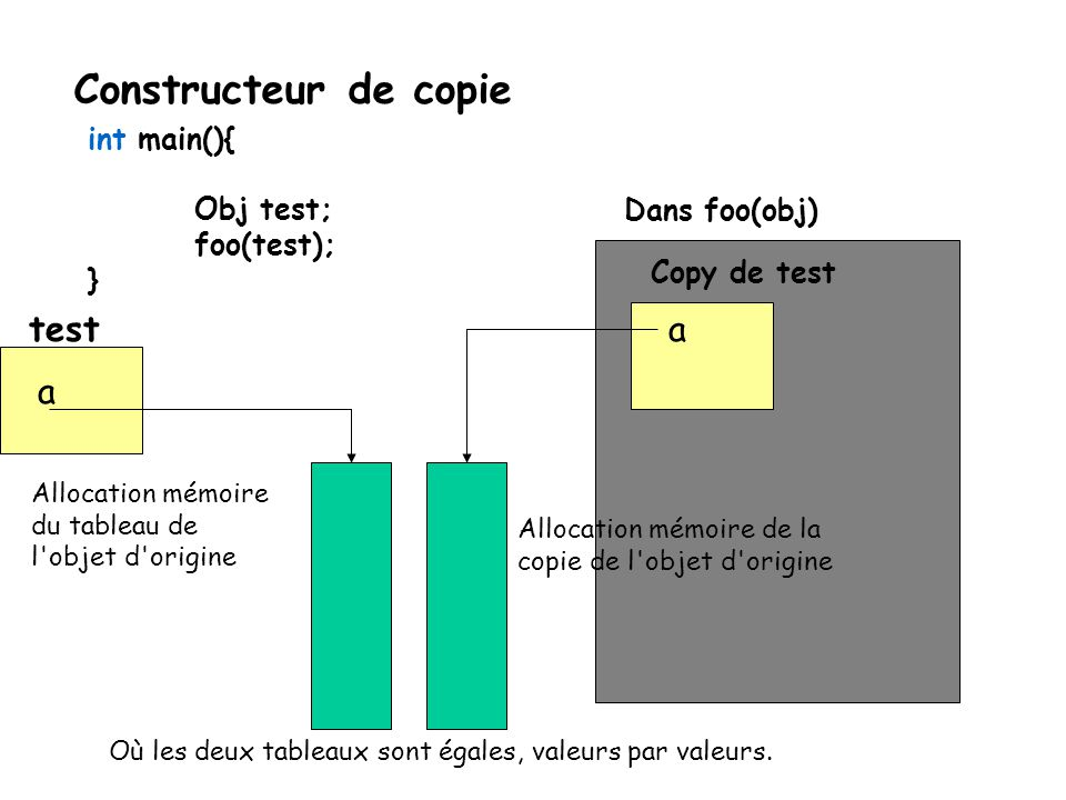 Constructeur de copie test a a int main(){ Obj test; foo(test); }