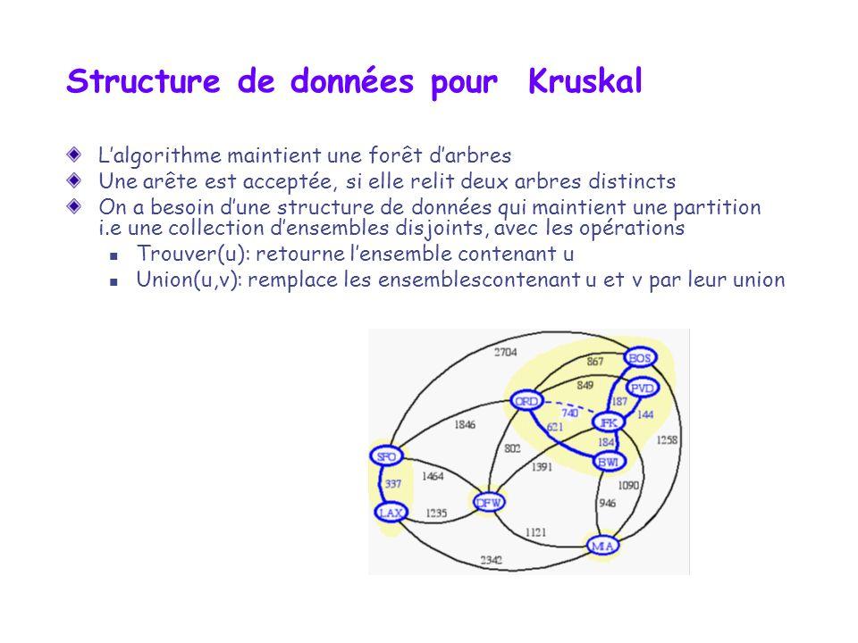 Structure de données pour Kruskal