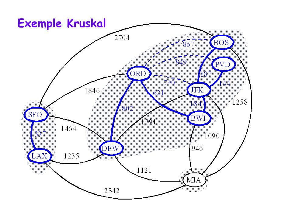 Exemple Kruskal