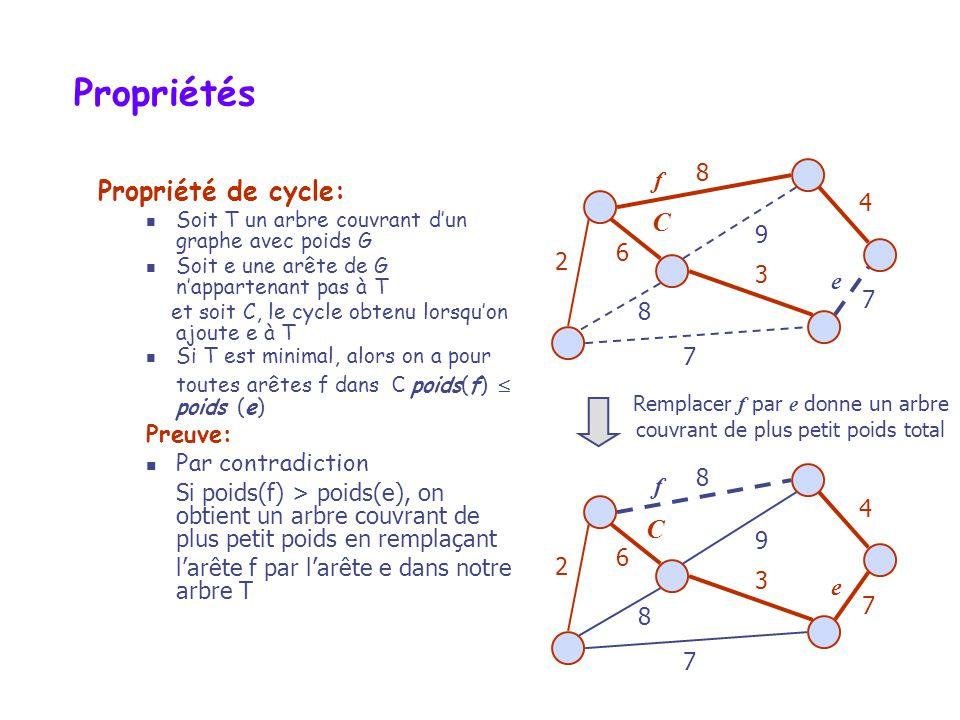 Propriétés Propriété de cycle: C C 8 f 4 9 6 2 3 e Preuve: