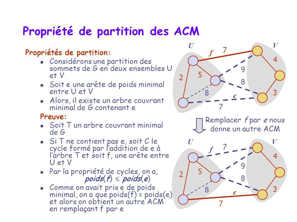 Propriété de partition des ACM