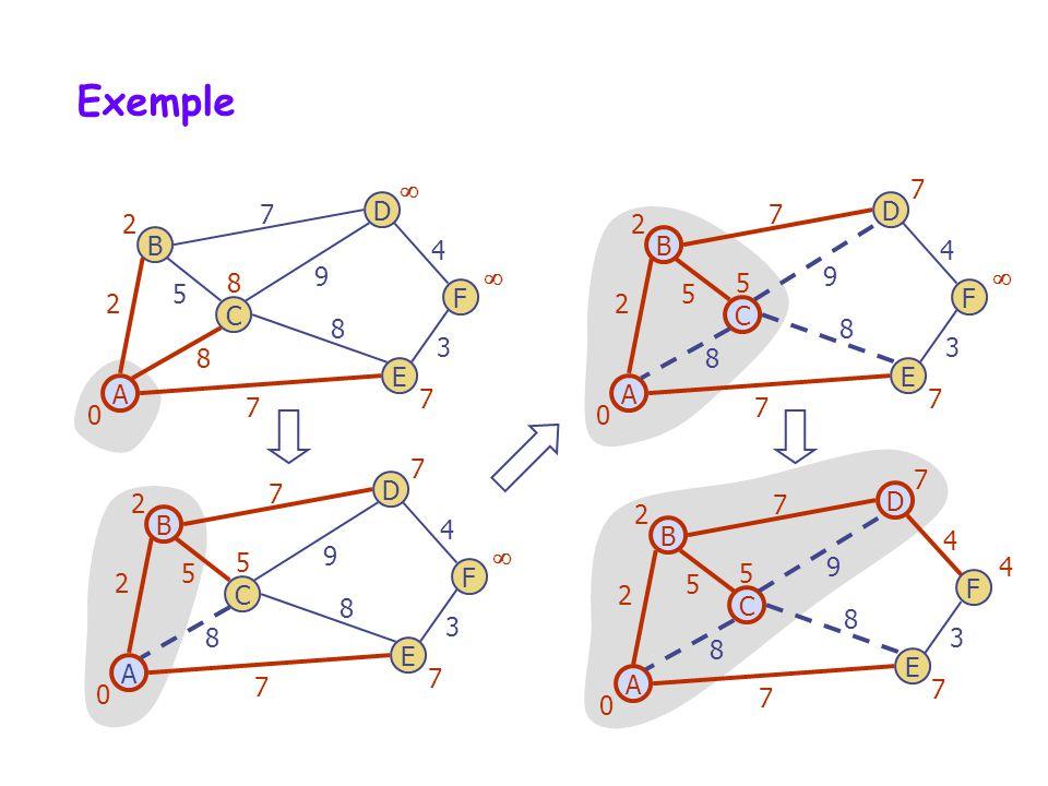 Exemple  7. 7. D. 7. D. 2. 2. B. 4. B. 4. 8. 9.  5. 9.  5. 5. 2. F. 2. F.