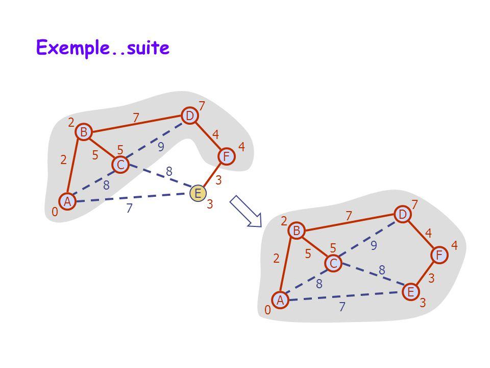Exemple..suite 7 7 D 2 B 4 9 4 5 5 2 F C 8 3 8 E A 3 7 7 7 D 2 B 4 5 9